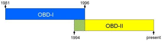 OBD 1 и OBD 2 - годы выпуска
