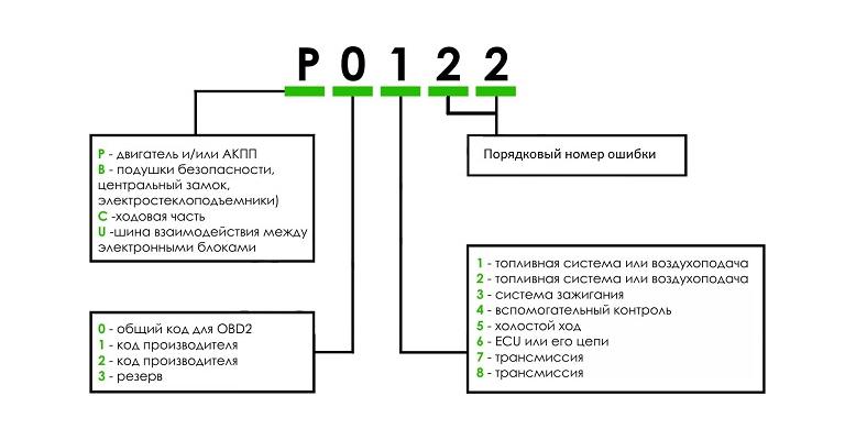 Ошибки OBD2 и расшифровка кода